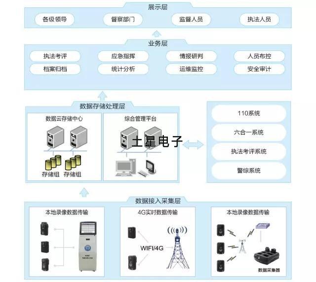 土星电子的单警执法视音频记录系统是由执法记录仪、数据采集站系统和执法记录仪综合管理平台组成